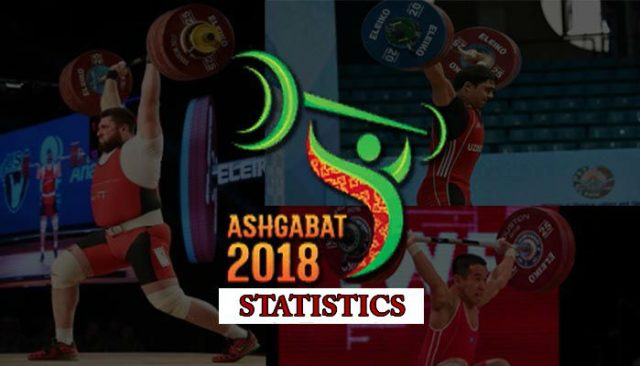 IWF World Championships 2018 Statistics