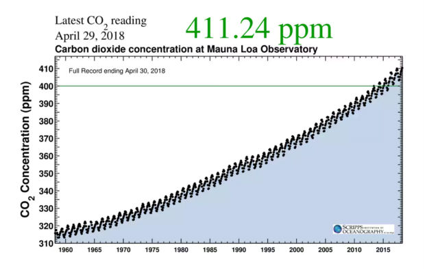 CO2 level Rising