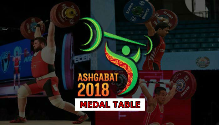 IWF World Championships 2018 Medal Table