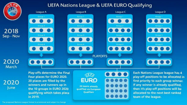 UEFA Nations League Format
